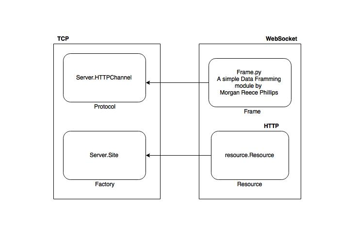 websocket using twisted wire diagram